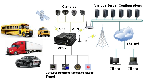 Vehicle 2G/3G/4G Devices